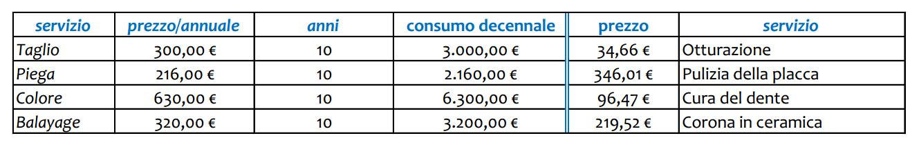 costi del dentista contro consti del parrucchiere