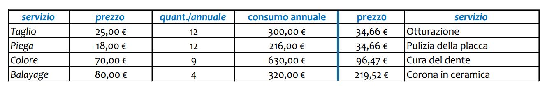 costi dentista contro consti del parrucchiere